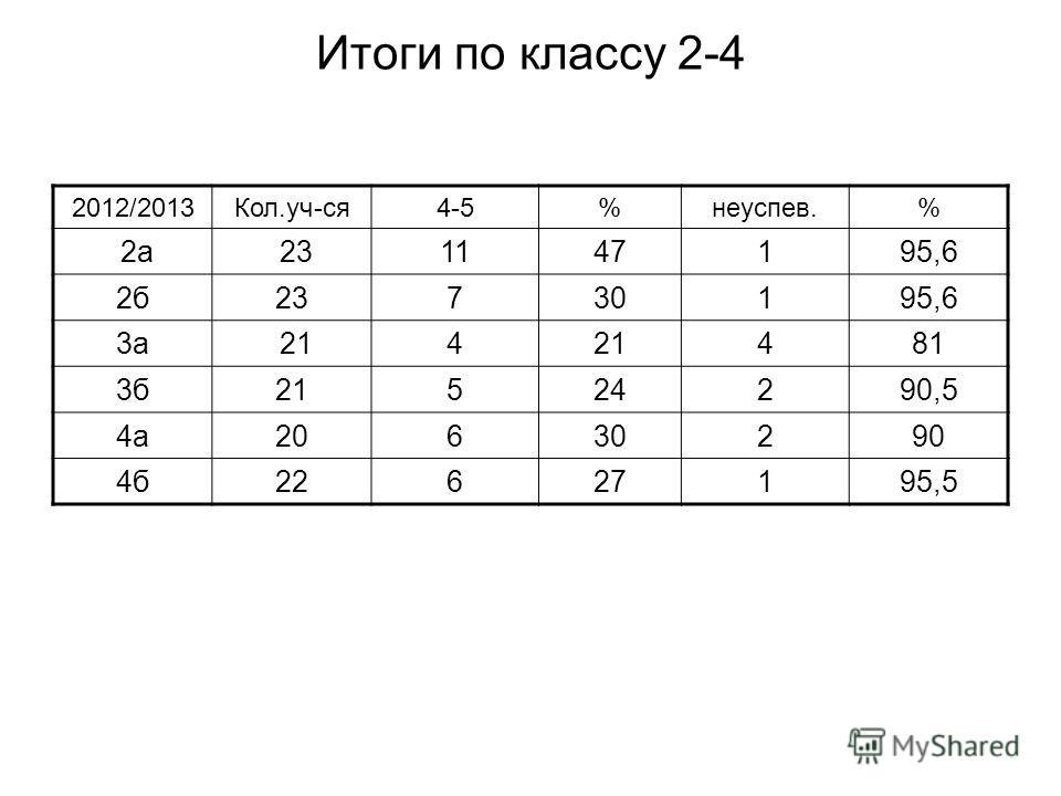 Итоги по классу 2-4 2012/2013Кол.уч-ся4-5%неуспев.% 2а 231147195,6 2б23730195,6 3а 214 481 3б21524290,5 4а20630290 4б22627195,5