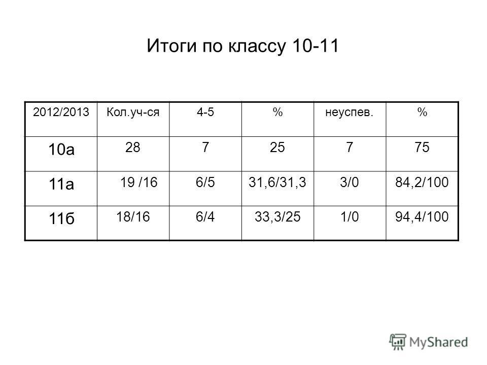 Итоги по классу 10-11 2012/2013Кол.уч-ся4-5%неуспев.% 10а 28725775 11а 19 /166/531,6/31,33/084,2/100 11б 18/166/433,3/251/094,4/100