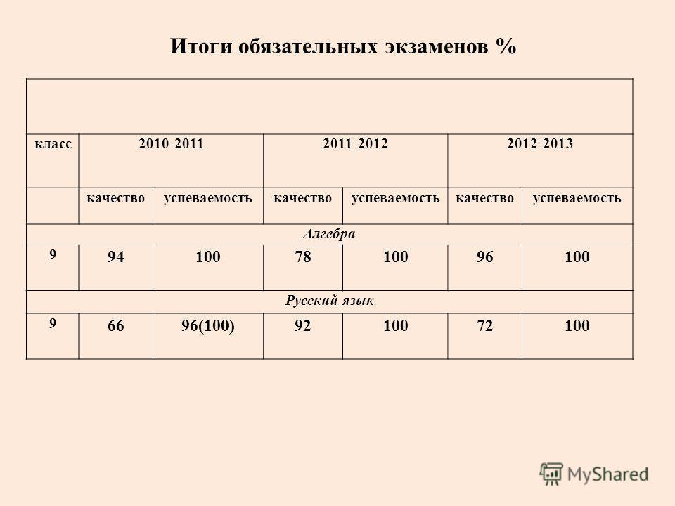 Итоги обязательных экзаменов % класс2010-20112011-20122012-2013 качествоуспеваемостькачествоуспеваемостькачествоуспеваемость Алгебра 9 941007810096100 Русский язык 9 6696(100)9210072100