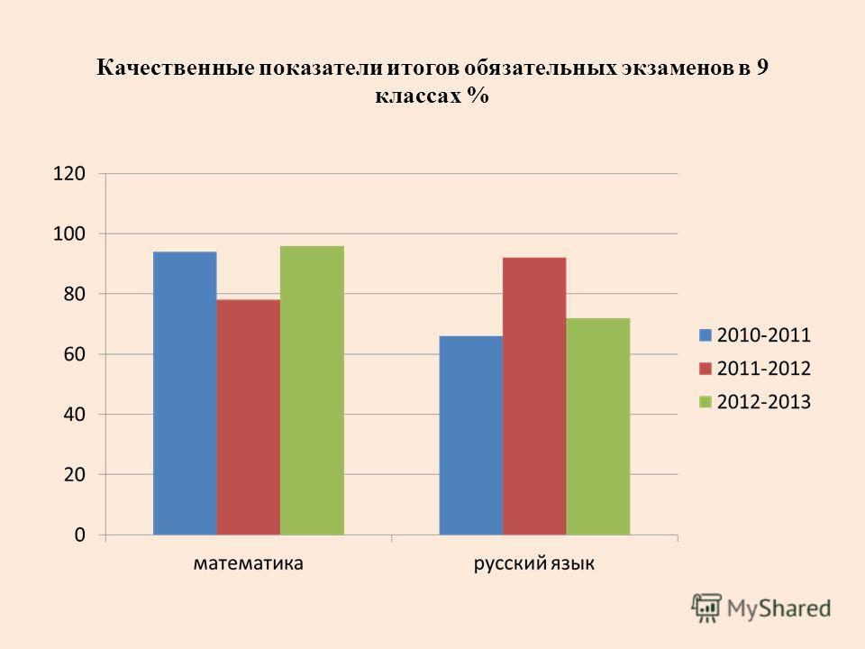 Качественные показатели итогов обязательных экзаменов в 9 классах %
