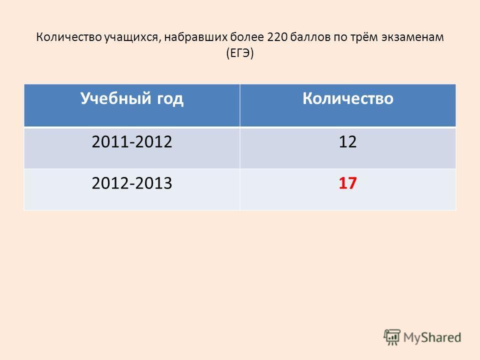 Количество учащихся, набравших более 220 баллов по трём экзаменам (ЕГЭ) Учебный годКоличество 2011-201212 2012-201317