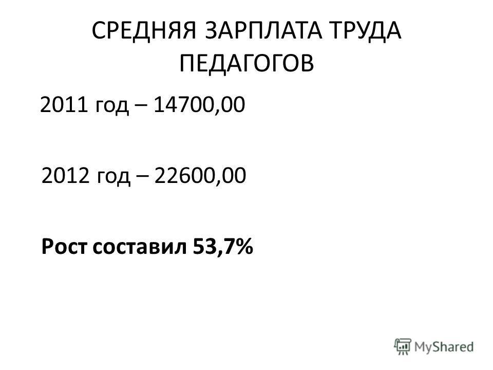СРЕДНЯЯ ЗАРПЛАТА ТРУДА ПЕДАГОГОВ 2011 год – 14700,00 2012 год – 22600,00 Рост составил 53,7%
