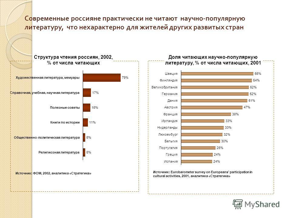 Современные россияне практически не читают научно - популярную литературу, что нехарактерно для жителей других развитых стран 79%Художественная литература, мемуары 17%Справочная, учебная, научная литература 16%Полезные советы 11%Книги по истории 5%Об