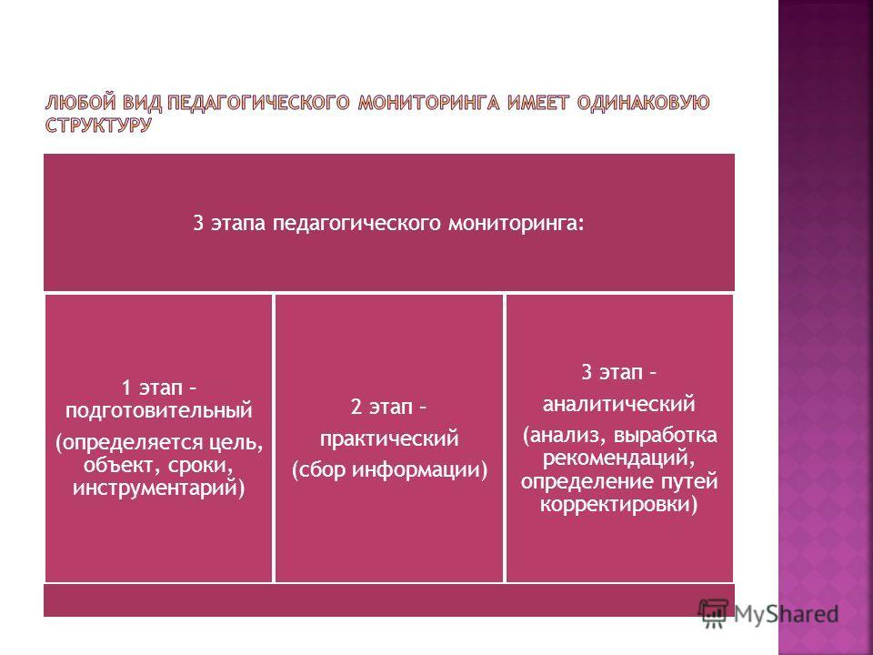 3 этапа педагогического мониторинга: 1 этап – подготовительный (определяется цель, объект, сроки, инструментарий) 2 этап – практический (сбор информации) 3 этап – аналитический (анализ, выработка рекомендаций, определение путей корректировки)