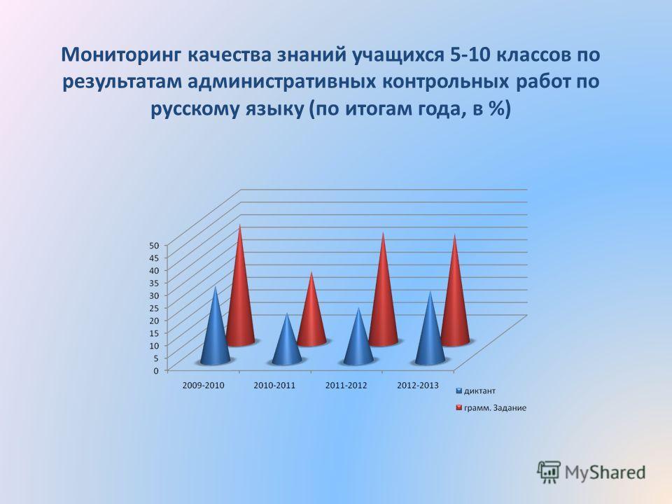 Мониторинг качества знаний учащихся 5-10 классов по результатам административных контрольных работ по русскому языку (по итогам года, в %)