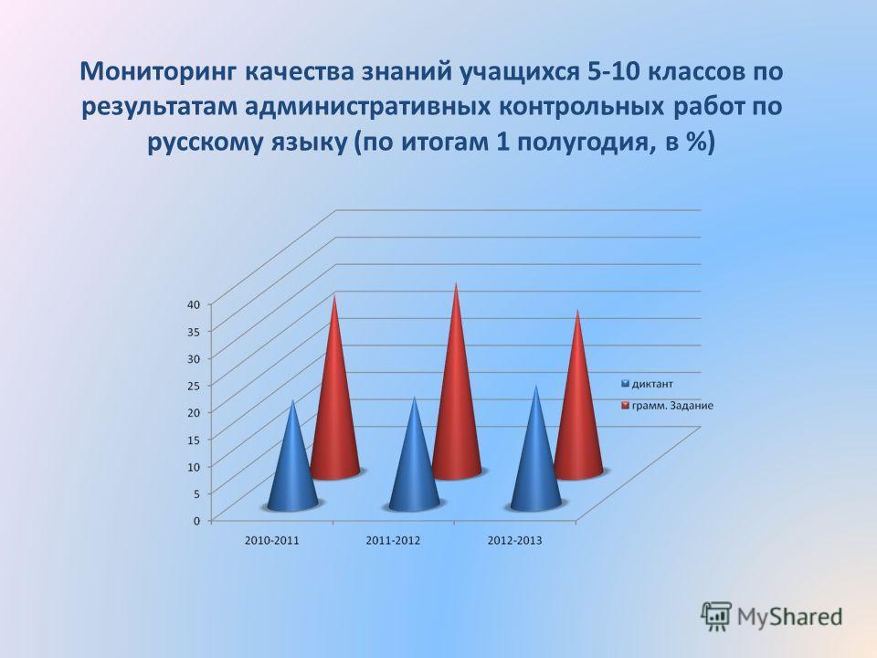 Мониторинг качества знаний учащихся 5-10 классов по результатам административных контрольных работ по русскому языку (по итогам 1 полугодия, в %)