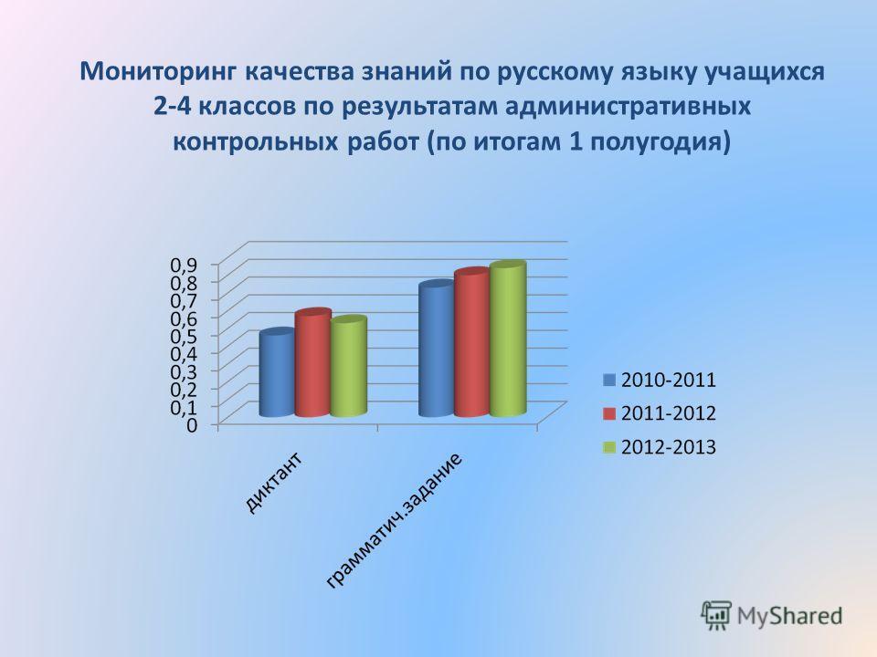 Мониторинг качества знаний по русскому языку учащихся 2-4 классов по результатам административных контрольных работ (по итогам 1 полугодия)