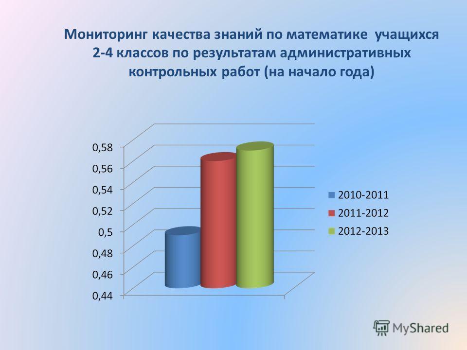 Мониторинг качества знаний по математике учащихся 2-4 классов по результатам административных контрольных работ (на начало года)