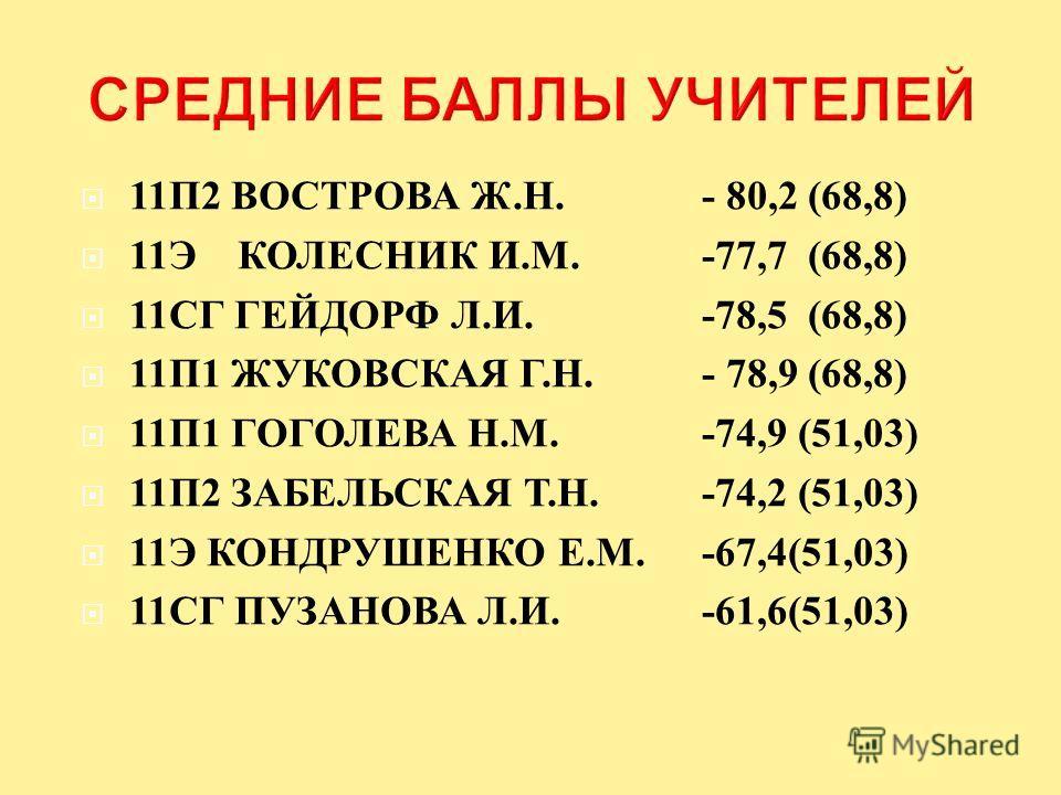 11 П 2 ВОСТРОВА Ж. Н. - 80,2 (68,8) 11 Э КОЛЕСНИК И. М. -77,7 (68,8) 11 СГ ГЕЙДОРФ Л. И. -78,5 (68,8) 11 П 1 ЖУКОВСКАЯ Г. Н.- 78,9 (68,8) 11 П 1 ГОГОЛЕВА Н. М. -74,9 (51,03) 11 П 2 ЗАБЕЛЬСКАЯ Т. Н.-74,2 (51,03) 11 Э КОНДРУШЕНКО Е. М.-67,4(51,03) 11 С