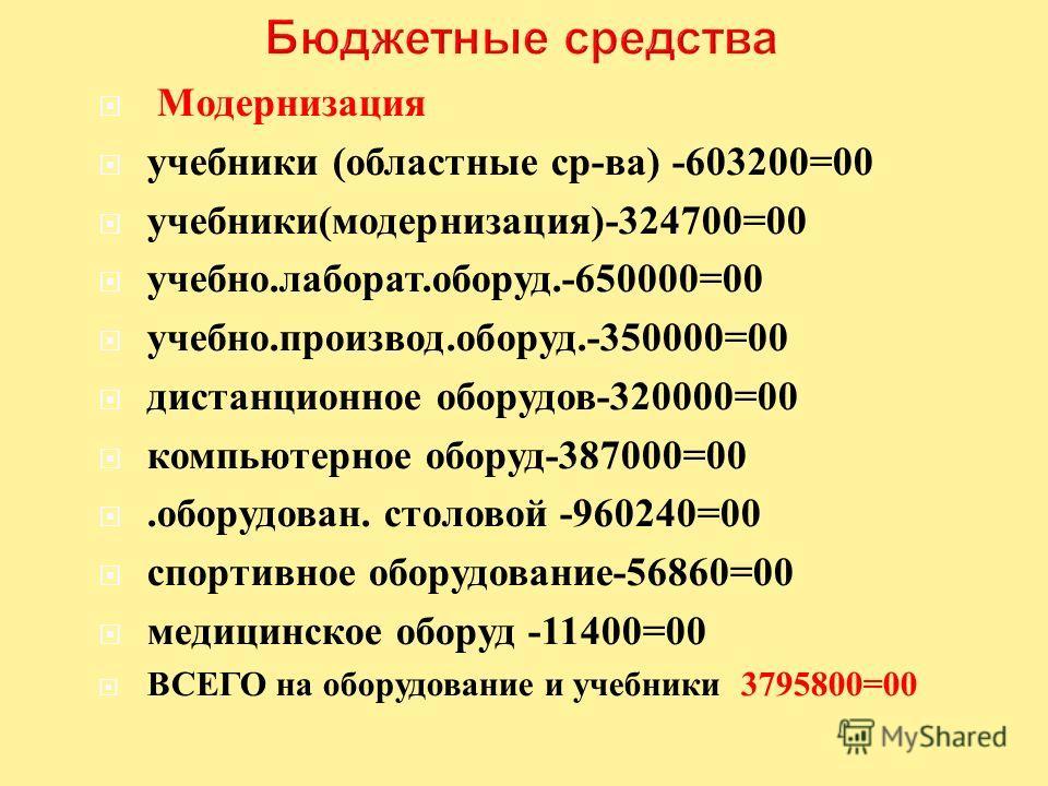 Модернизация учебники ( областные ср - ва ) -603200=00 учебники ( модернизация )-324700=00 учебно. лаборат. оборуд.-650000=00 учебно. производ. оборуд.-350000=00 дистанционное оборудов -320000=00 компьютерное оборуд -387000=00. оборудован. столовой -
