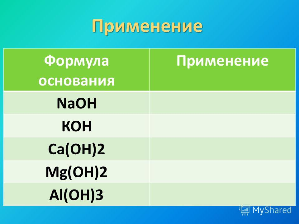 Применение Формула основания Применение NaOH КОН Са(ОН)2 Mg(OH)2 Al(OH)3