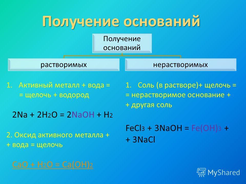 Получение оснований растворимыхнерастворимых 1.Активный металл + вода = = щелочь + водород 2Na + 2H 2 O = 2NaOH + H 2 2. Оксид активного металла + + вода = щелочь CaO + H 2 O = Ca(OH) 2 1.Соль (в растворе)+ щелочь = = нерастворимое основание + + друг