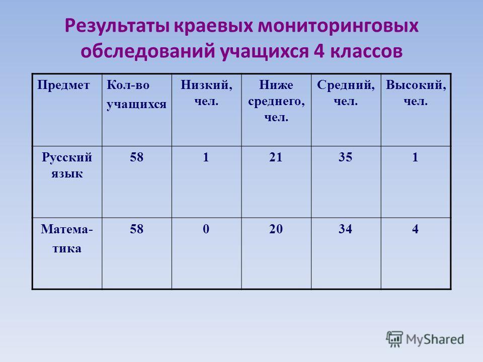 Результаты краевых мониторинговых обследований учащихся 4 классов ПредметКол-во учащихся Низкий, чел. Ниже среднего, чел. Средний, чел. Высокий, чел. Русский язык 58121351 Матема- тика 58020344