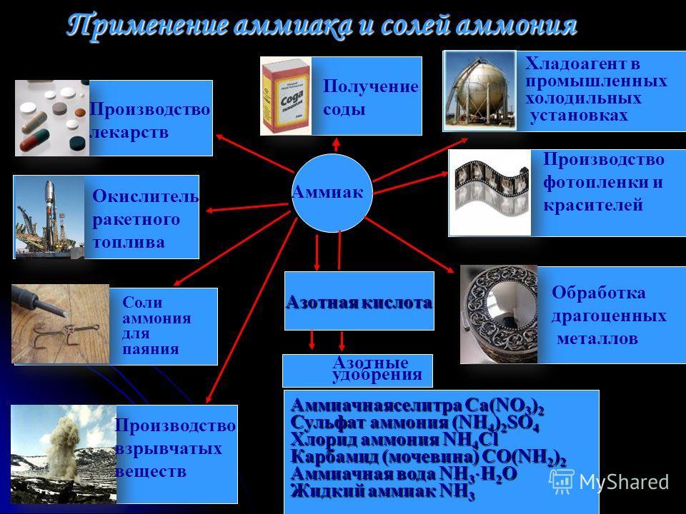 Азотная кислота Аммиачнаяселитра Ca(NO 3 ) 2 Сульфат аммония (NH 4 ) 2 SO 4 Хлорид аммония NH 4 Cl Карбамид (мочевина) CO(NH 2 ) 2 Аммиачная вода NH 3 H 2 O Жидкий аммиак NH 3 Аммиак Азотные удобрения Производство лекарств Окислитель ракетного топлив