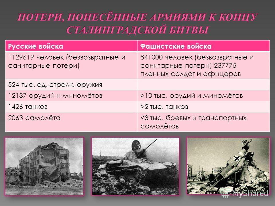 Русские войскаФашистские войска 1129619 человек (безвозвратные и санитарные потери) 841000 человек (безвозвратные и санитарные потери) 237775 пленных солдат и офицеров 524 тыс. ед. стрелк. оружия 12137 орудий и миномётов>10 тыс. орудий и миномётов 14