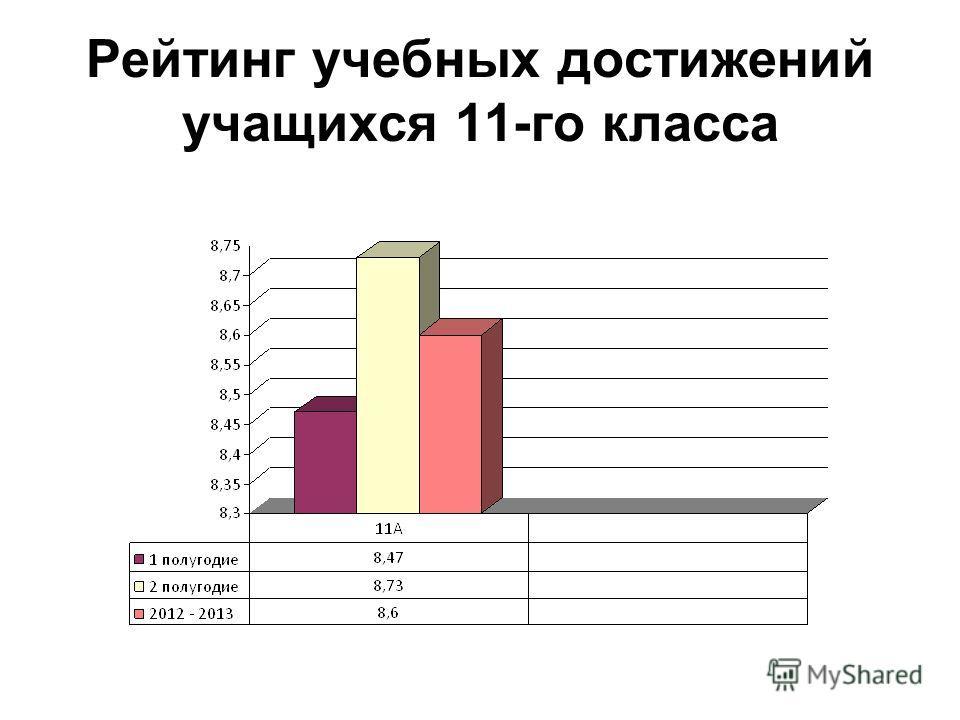 Рейтинг учебных достижений учащихся 11-го класса