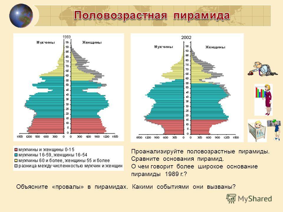 1989 Проанализируйте половозрастные пирамиды. Сравните основания пирамид. О чем говорит более широкое основание пирамиды 1989 г.? Объясните «провалы» в пирамидах. Какими событиями они вызваны?