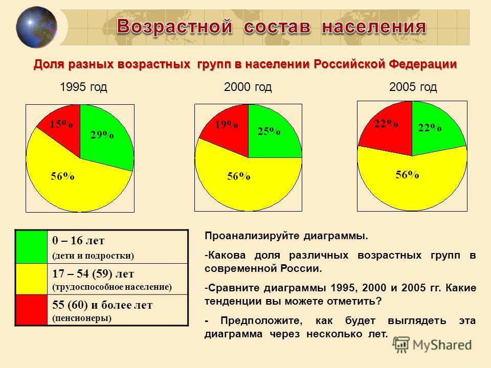 1995 год2000 год2005 год 0 – 16 лет (дети и подростки) 17 – 54 (59) лет (трудоспособное население) 55 (60) и более лет (пенсионеры) Проанализируйте диаграммы. -Какова доля различных возрастных групп в современной России. -Сравните диаграммы 1995, 200
