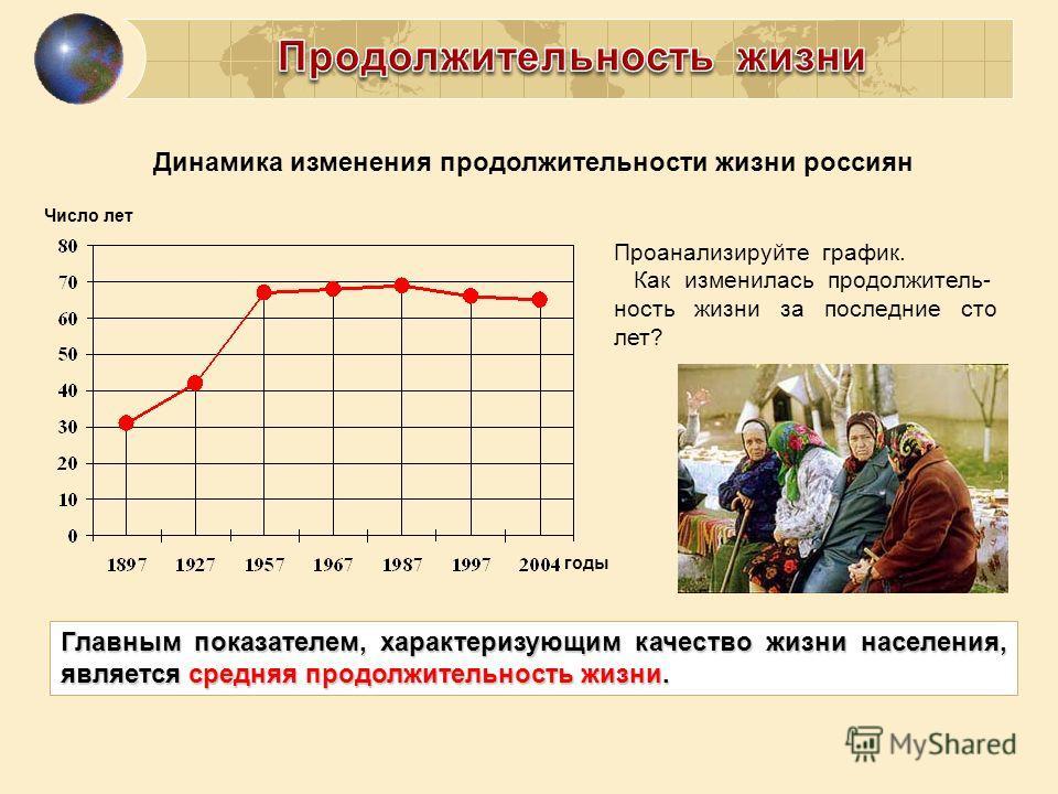 Динамика изменения продолжительности жизни россиян Главным показателем, характеризующим качество жизни населения, является средняя продолжительность жизни. Проанализируйте график. Как изменилась продолжитель- ность жизни за последние сто лет? Число л