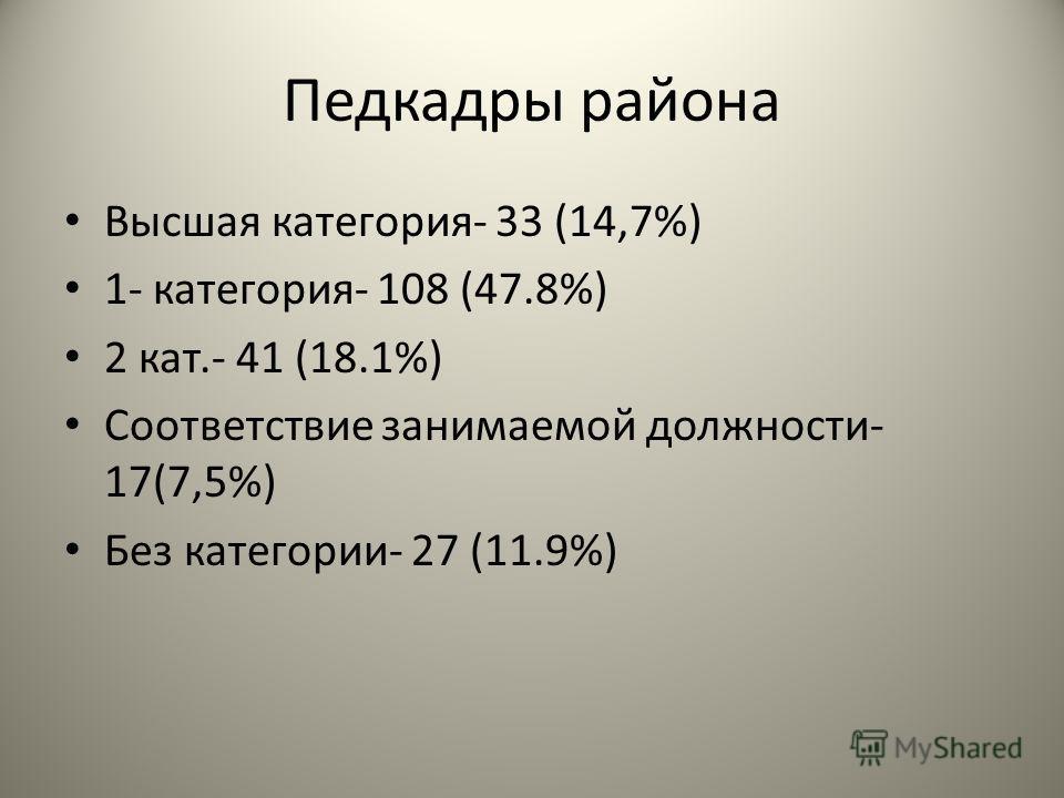 Педкадры района Высшая категория- 33 (14,7%) 1- категория- 108 (47.8%) 2 кат.- 41 (18.1%) Соответствие занимаемой должности- 17(7,5%) Без категории- 27 (11.9%)