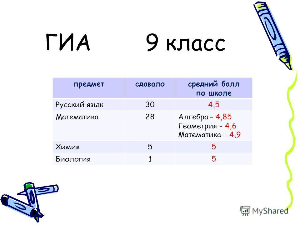 ГИА 9 класс предметсдавалосредний балл по школе Русский язык304,5 Математика28Алгебра – 4,85 Геометрия – 4,6 Математика – 4,9 Химия55 Биология15