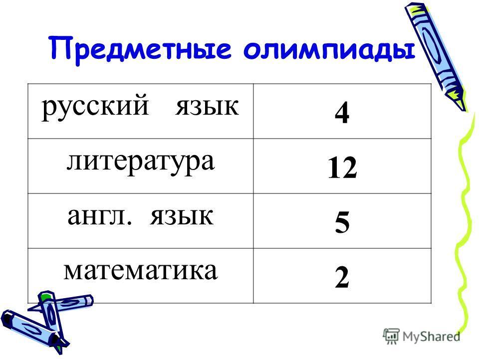 Предметные олимпиады русский язык 4 литература 12 англ. язык 5 математика 2