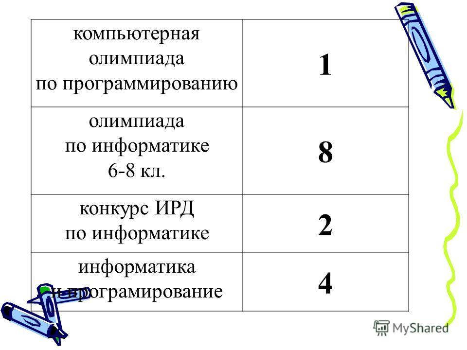компьютерная олимпиада по программированию 1 олимпиада по информатике 6-8 кл. 8 конкурс ИРД по информатике 2 информатика и програмирование 4