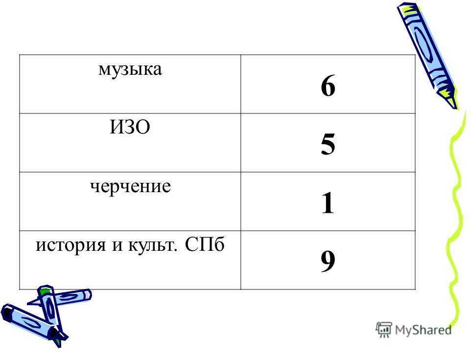 музыка 6 ИЗО 5 черчение 1 история и культ. СПб 9