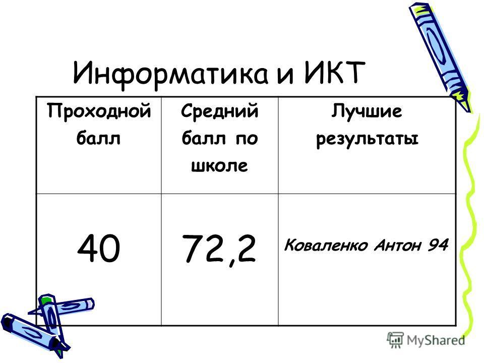 Информатика и ИКТ Проходной балл Средний балл по школе Лучшие результаты 4072,2 Коваленко Антон 94