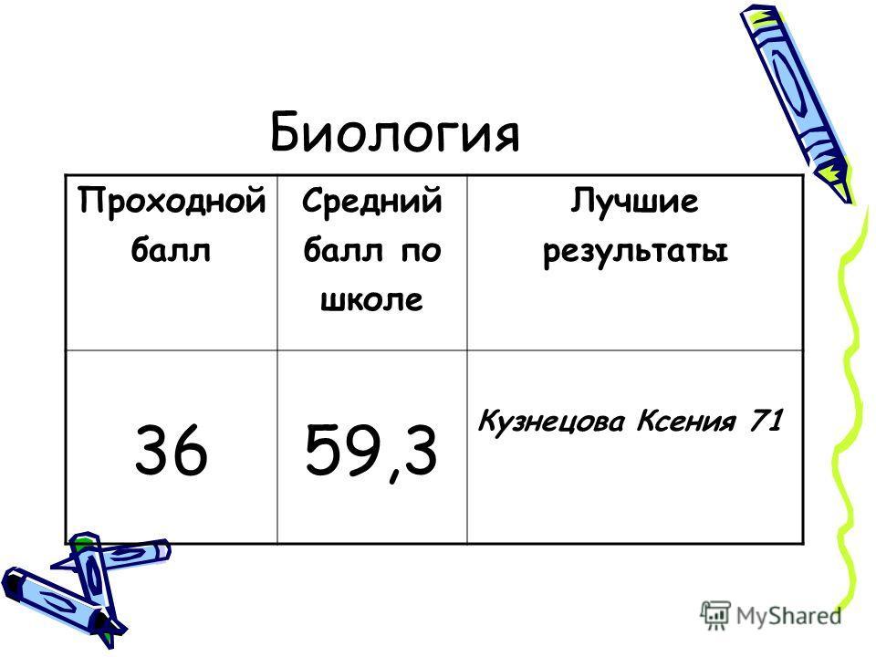 Биология Проходной балл Средний балл по школе Лучшие результаты 3659,3 Кузнецова Ксения 71