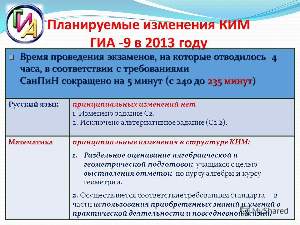 Планируемые изменения КИМ ГИА -9 в 2013 году Время проведения экзаменов, на которые отводилось 4 часа, в соответствии с требованиями СанПиН сокращено на 5 минут (с 240 до 235 минут) Время проведения экзаменов, на которые отводилось 4 часа, в соответс