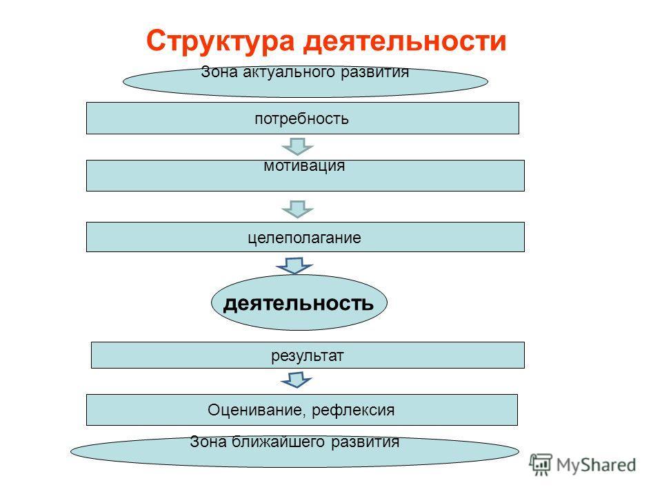 Структура деятельности деятельность мотивация потребность целеполагание Оценивание, рефлексия результат Зона актуального развития Зона ближайшего развития