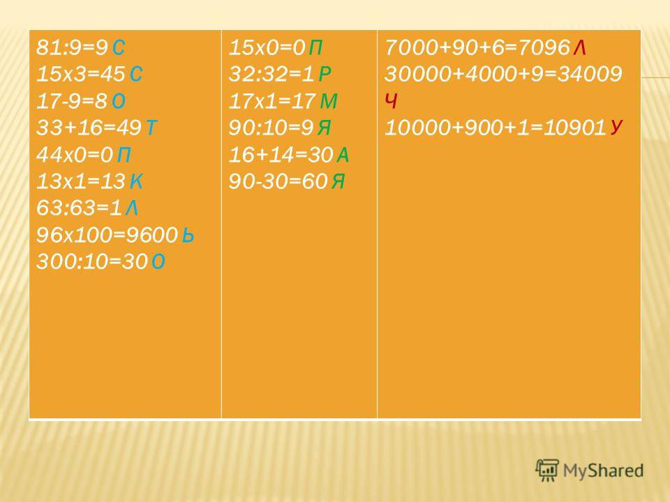 81:9=9 С 15x3=45 С 17-9=8 О 33+16=49 Т 44x0=0 П 13x1=13 К 63:63=1 Л 96x100=9600 Ь 300:10=30 О 15x0=0 П 32:32=1 Р 17x1=17 М 90:10=9 Я 16+14=30 А 90-30=60 Я 7000+90+6=7096 Л 30000+4000+9=34009 Ч 10000+900+1=10901 У