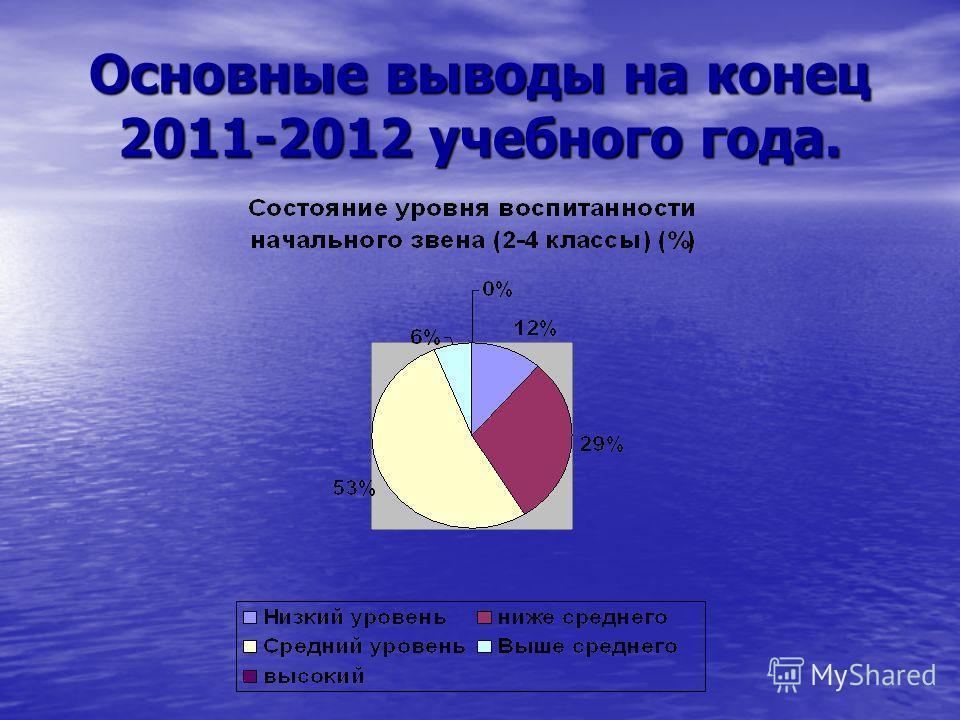 Основные выводы на конец 2011-2012 учебного года.