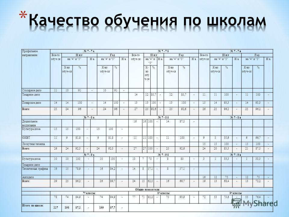 Профильное направление 7 - 7 а 7 - 7 б 7 - 7 в Все-го обуч ся II п/гГод Все-го обуч ся II п/гГод Все-го обуч ся II п/гГод на