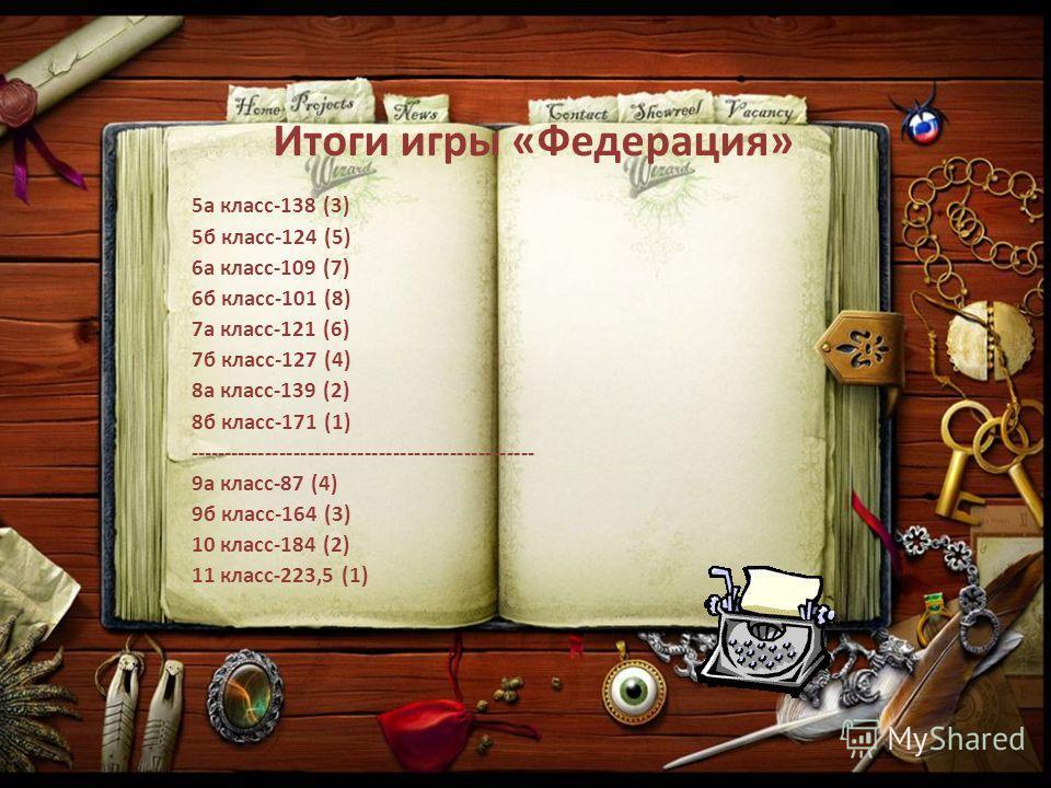 Итоги игры «Федерация» 5а класс-138 (3) 5б класс-124 (5) 6а класс-109 (7) 6б класс-101 (8) 7а класс-121 (6) 7б класс-127 (4) 8а класс-139 (2) 8б класс-171 (1) ------------------------------------------------- 9а класс-87 (4) 9б класс-164 (3) 10 класс