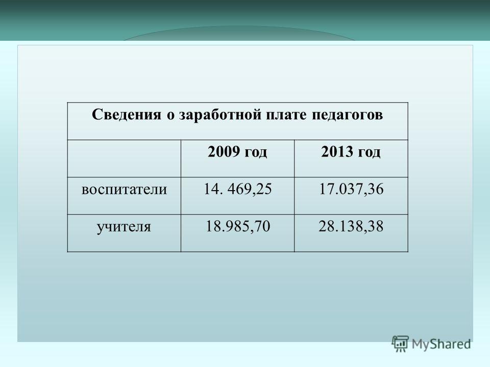 Сведения о заработной плате педагогов 2009 год2013 год воспитатели14. 469,2517.037,36 учителя18.985,7028.138,38
