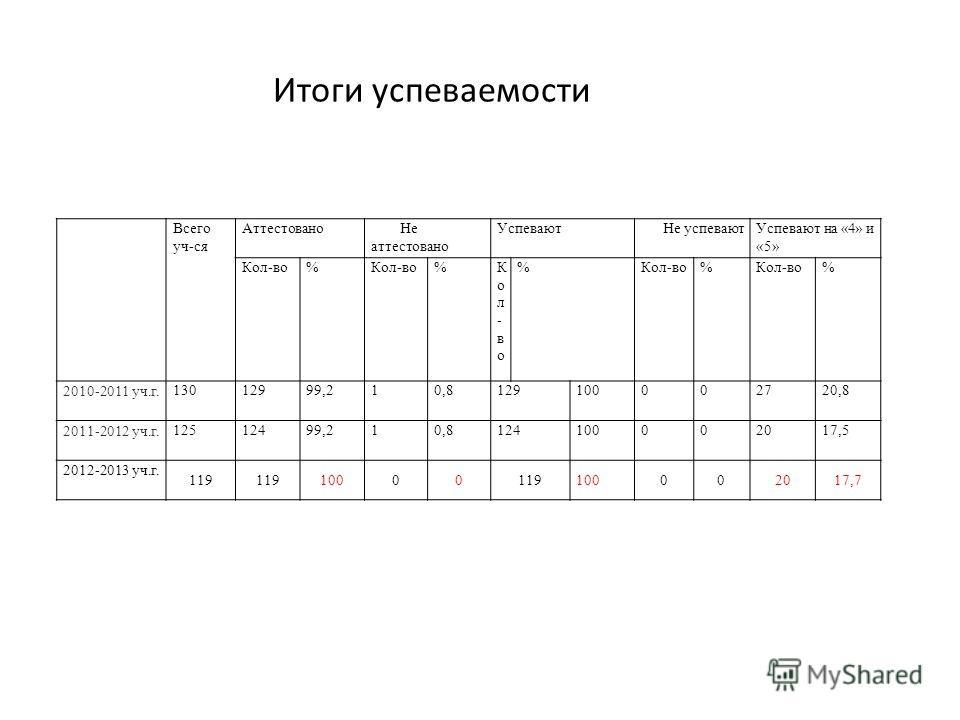 Итоги успеваемости Всего уч-ся Аттестовано Не аттестовано Успевают Не успеваютУспевают на «4» и «5» Кол-во% %Кол-во Кол-во % % % 2010-2011 уч.г. 13012999,210,8129100002720,8 2011-2012 уч.г. 12512499,210,8124100002017,5 2012-2013 уч.г. 119 10000119100