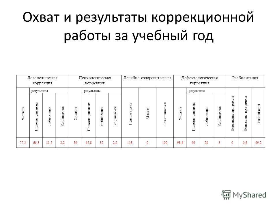 Охват и результаты коррекционной работы за учебный год Логопедическая коррекция Психологическая коррекция Лечебно-оздоровительнаяДефектологическая коррекция Реабилитация % охвата результаты % охвата результаты Психоневролог Массаж Охват питанием % ох