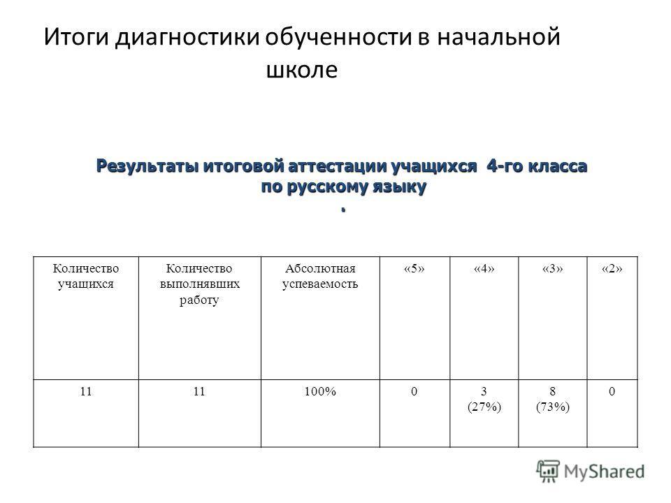 Итоги диагностики обученности в начальной школе Количествоучащихся Количество выполнявших работуАбсолютнаяуспеваемость«5»«4»«3»«2» 1111100%03(27%)8(73%)0 Результаты итоговой аттестации учащихся 4-го класса по русскому языку.