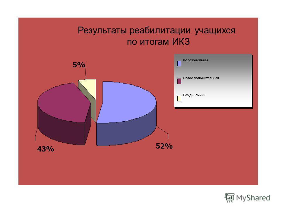 43% 5%