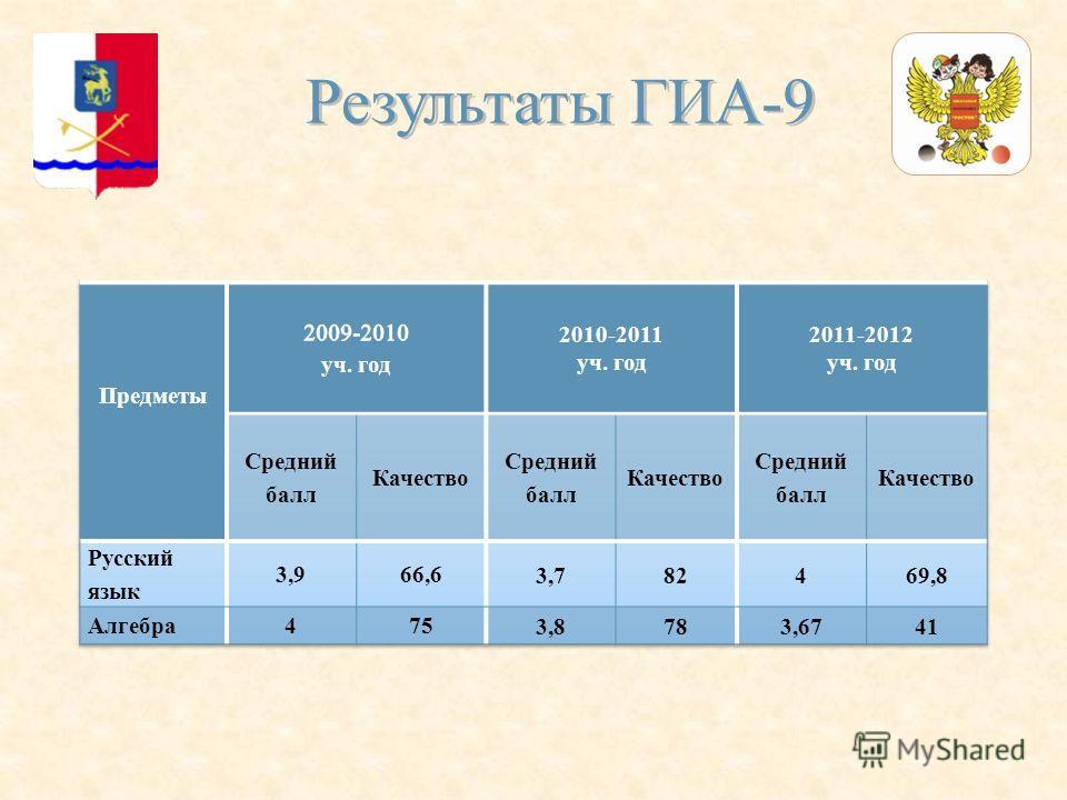 Результаты ГИА-9