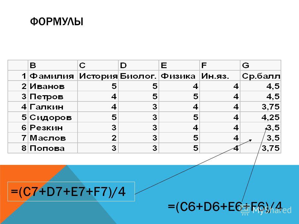 ФОРМУЛЫ =(С7+D7+E7+F7)/4 =(C6+D6+E6+F6)/4