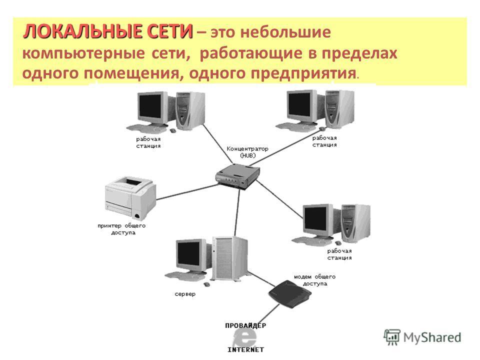 ЛОКАЛЬНЫЕ СЕТИ ЛОКАЛЬНЫЕ СЕТИ – это небольшие компьютерные сети, работающие в пределах одного помещения, одного предприятия.