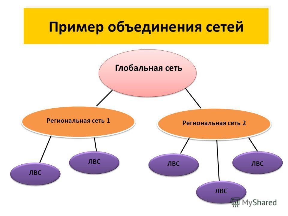 Пример объединения сетей Глобальная сеть Региональная сеть 1 Региональная сеть 2 ЛВС