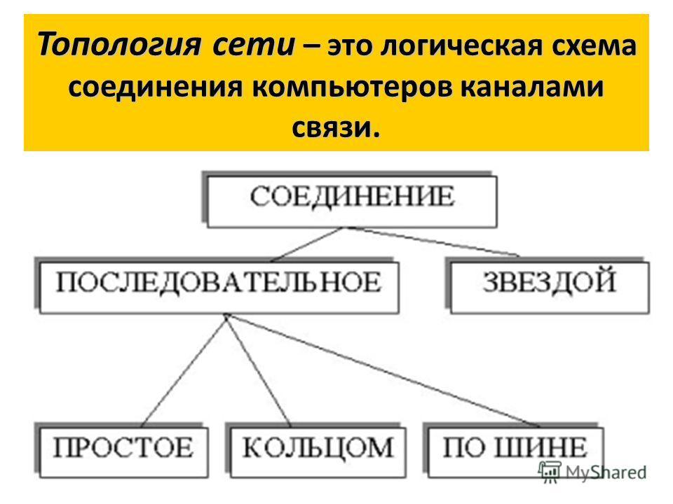 Топология сети – это логическая схема соединения компьютеров каналами связи.