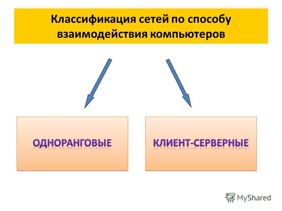 Классификация сетей по способу взаимодействия компьютеров