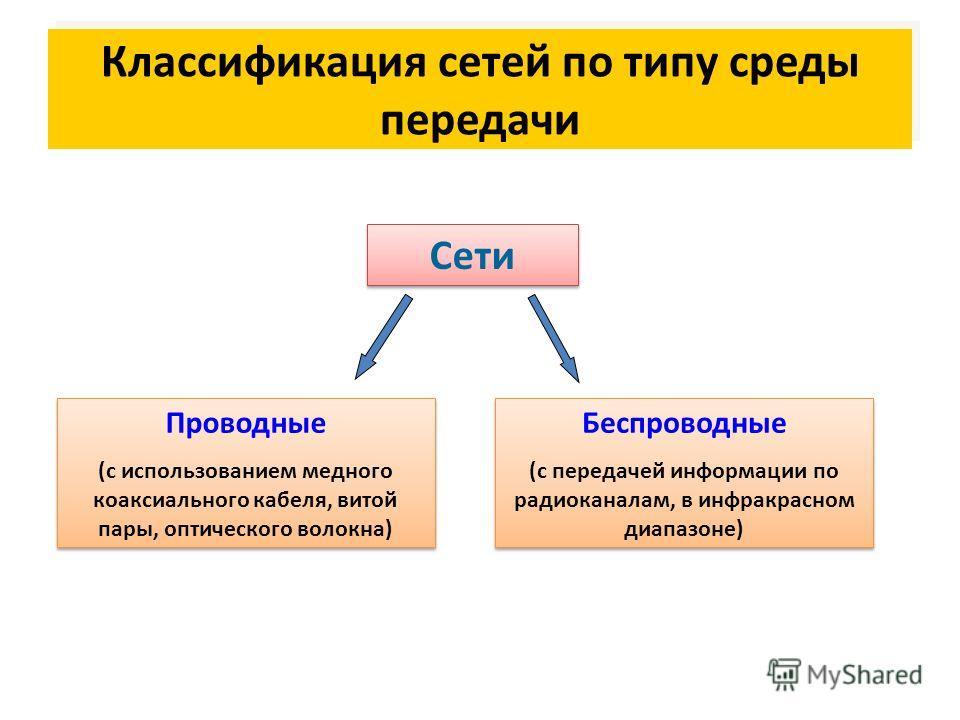 Классификация сетей по типу среды передачи Сети Проводные (с использованием медного коаксиального кабеля, витой пары, оптического волокна) Проводные (с использованием медного коаксиального кабеля, витой пары, оптического волокна) Беспроводные (с пере