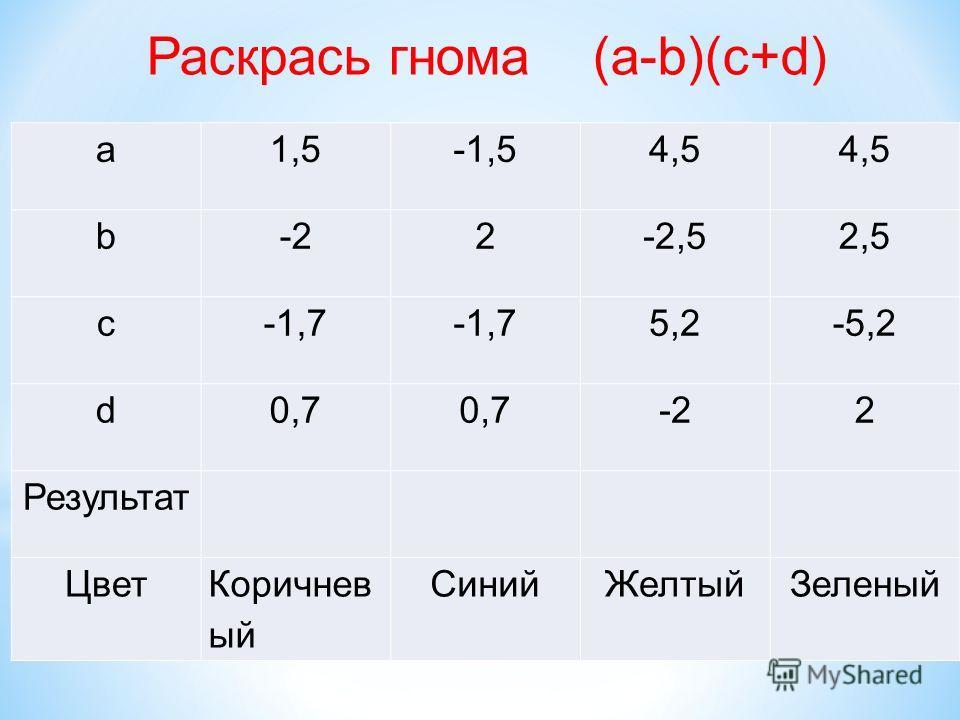 a1,5-1,54,5 b-22-2,52,5 c-1,7 5,2-5,2 d0,7 -22 Результат ЦветКоричнев ый СинийЖелтыйЗеленый Раскрась гнома (а-b)(c+d)