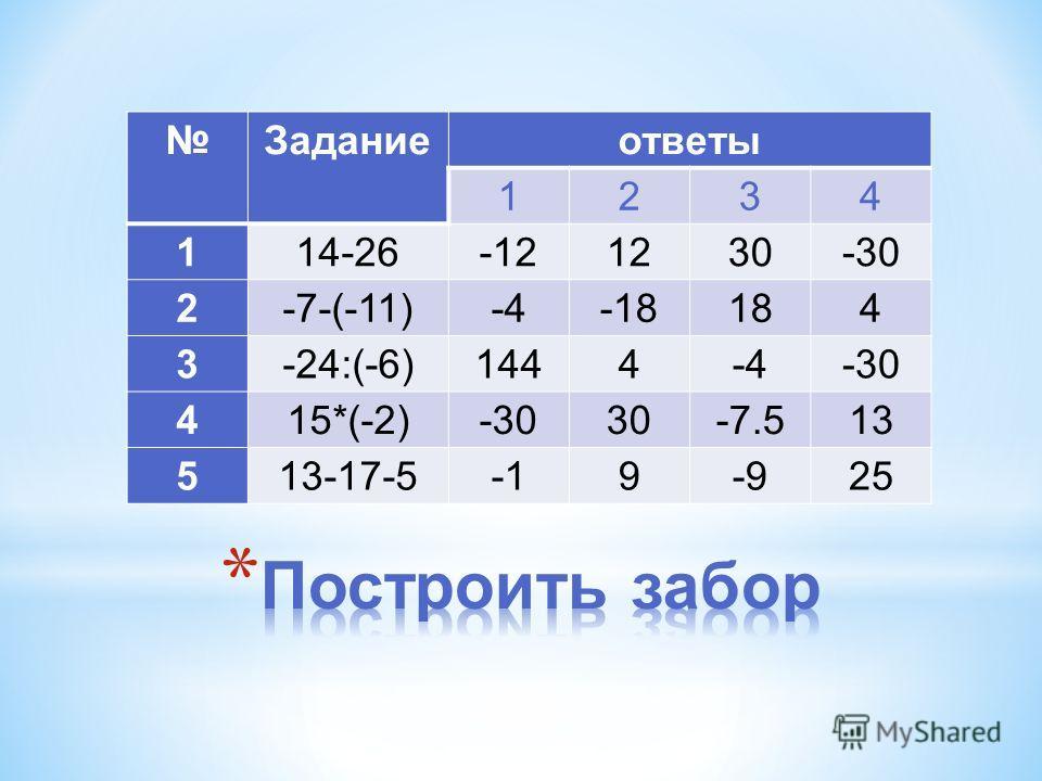 Заданиеответы 1234 114-26-121230-30 2-7-(-11)-4-18184 3-24:(-6)1444-4-30 415*(-2)-3030-7.513 513-17-59-925